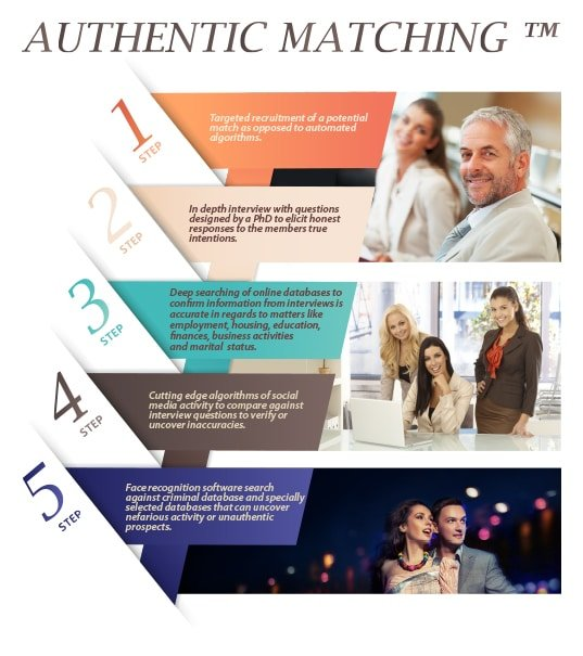 Authentic Matching Process Diagram